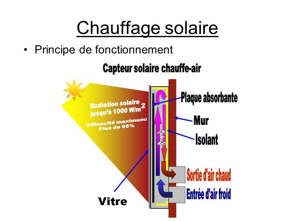 Chauffage solaire Principe de fonctionnement