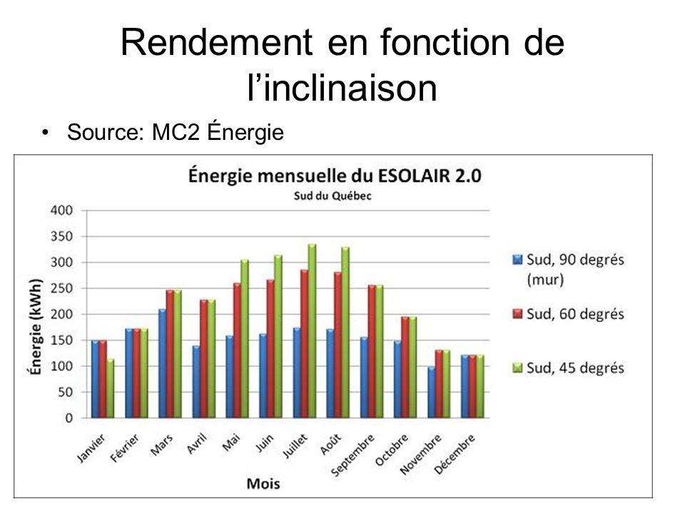 Rendement en fonction de linclinaison Source: MC2 Énergie
