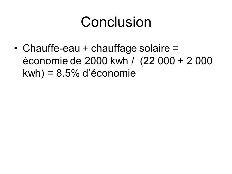 Conclusion Chauffe-eau + chauffage solaire = économie de 2000 kwh / (22 000 + 2 000 kwh) = 8.5% déconomie