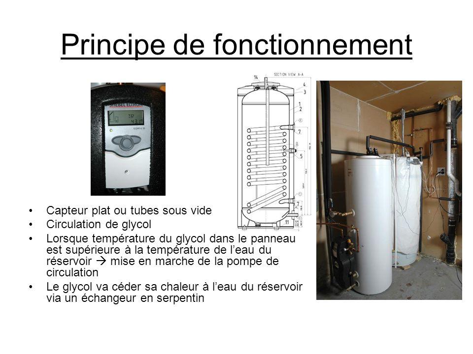 Principe de fonctionnement Capteur plat ou tubes sous vide Circulation de glycol Lorsque température du glycol dans le panneau est supérieure à la tem