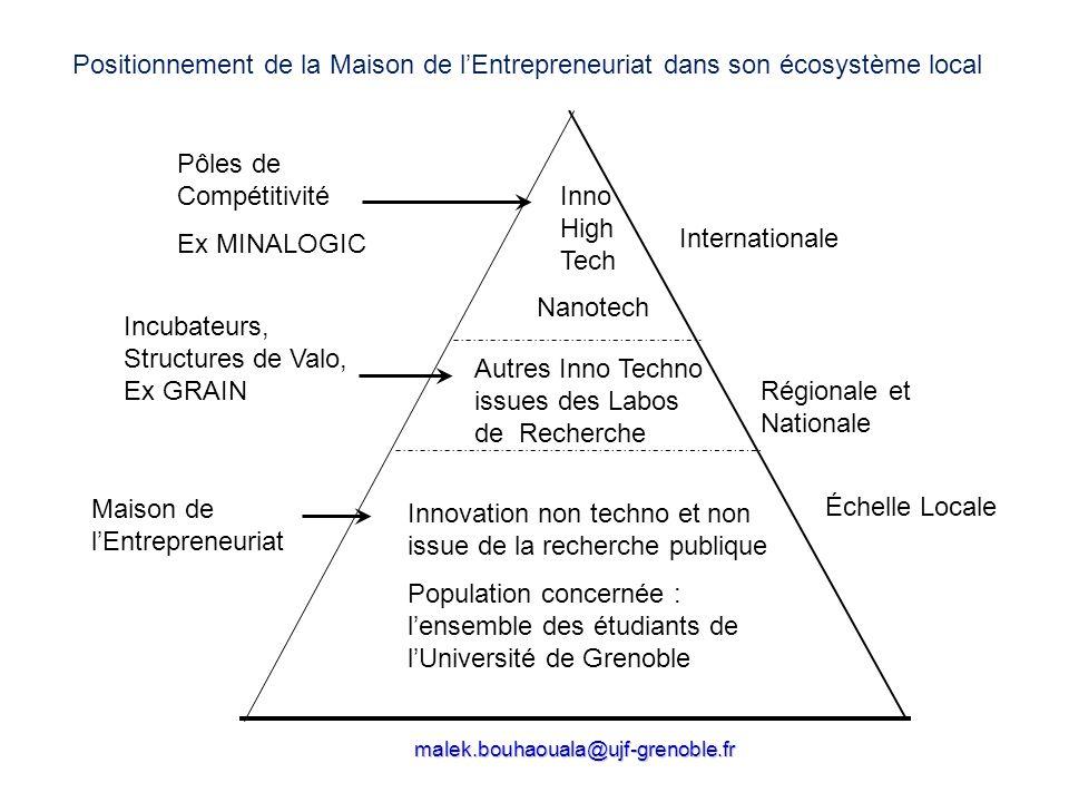 malek.bouhaouala@ujf-grenoble.fr Innovation non techno et non issue de la recherche publique Population concernée : lensemble des étudiants de lUniver
