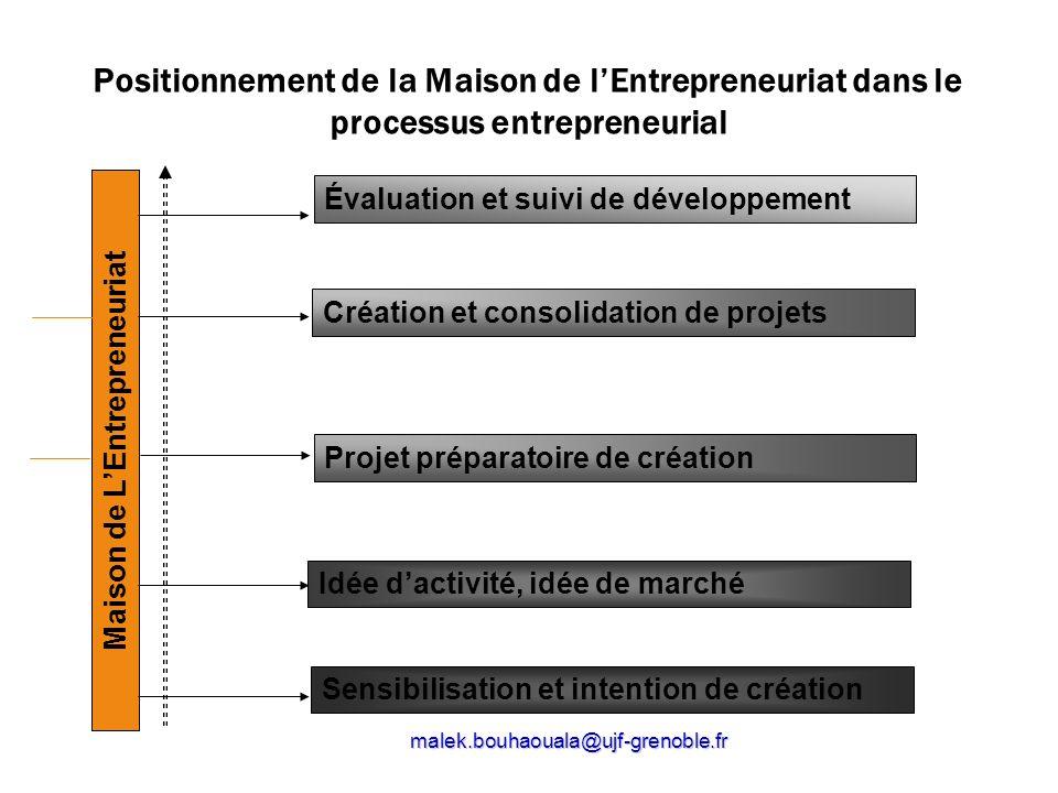 malek.bouhaouala@ujf-grenoble.fr Positionnement de la Maison de lEntrepreneuriat dans le processus entrepreneurial Maison de LEntrepreneuriat Évaluati