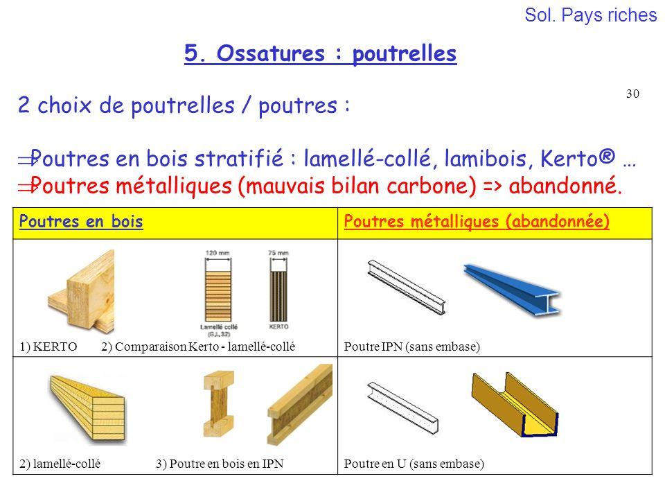 Bricolage Porte Garage - Bricolage