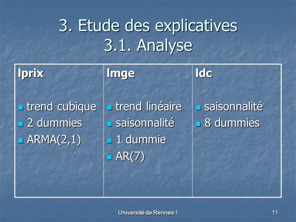 Université de Rennes 111 3. Etude des explicatives 3.1. Analyse lprix trend cubique trend cubique 2 dummies 2 dummies ARMA(2,1) ARMA(2,1)lmge trend li