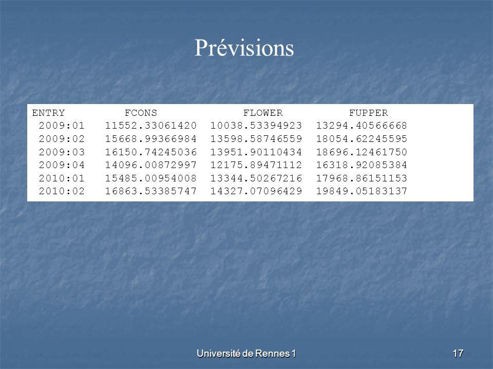 Université de Rennes 117 Prévisions ENTRY FCONS FLOWER FUPPER 2009:01 11552.33061420 10038.53394923 13294.40566668 2009:02 15668.99366984 13598.587465