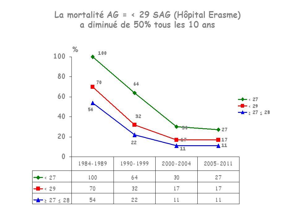 La mortalité AG = < 29 SAG (Hôpital Erasme) a diminué de 50% tous les 10 ans %