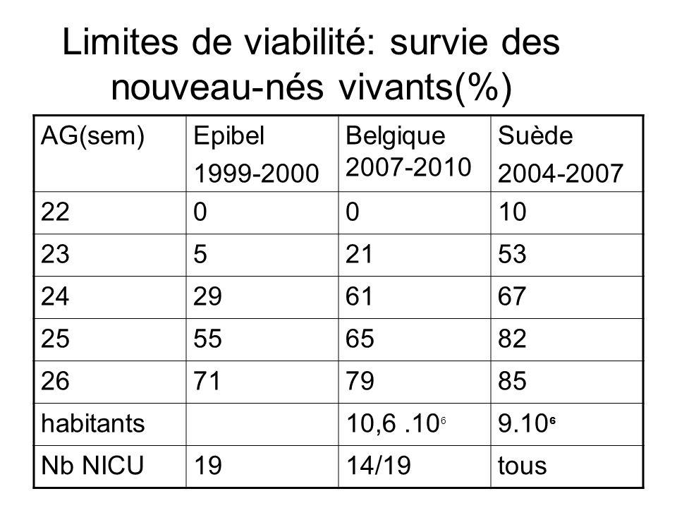 Limites de viabilité: survie des nouveau-nés vivants(%) AG(sem)Epibel 1999-2000 Belgique 2007-2010 Suède 2004-2007 220010 2352153 24296167 25556582 26