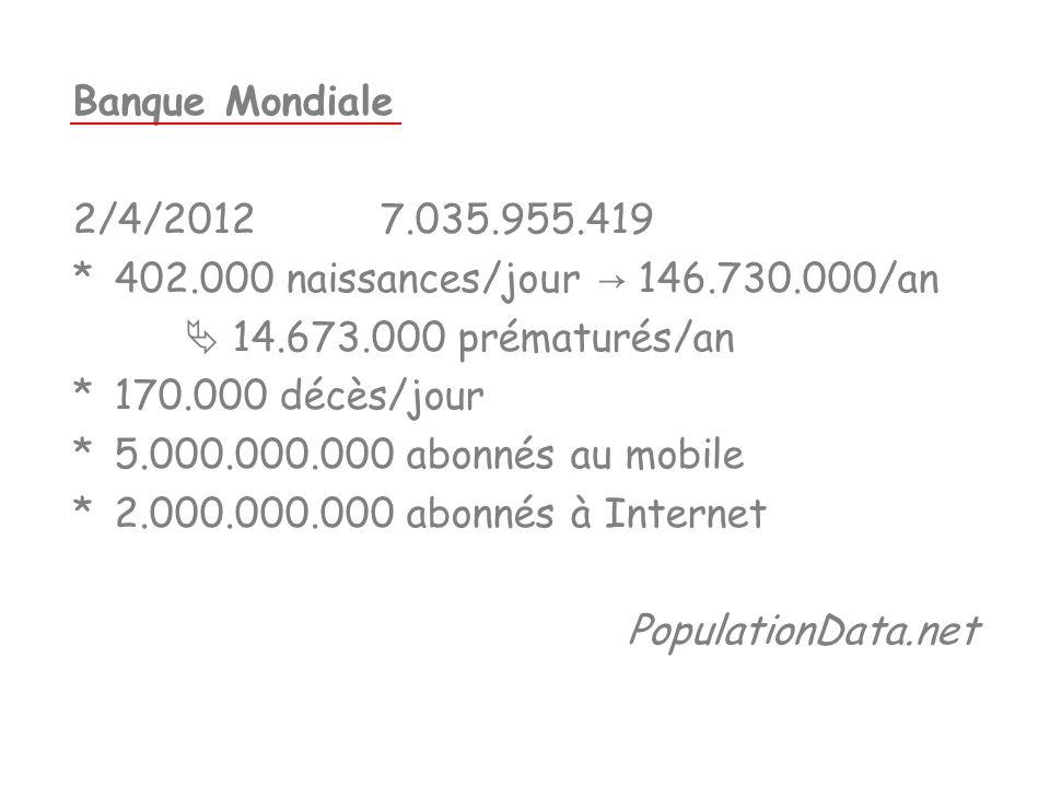 Banque Mondiale 2/4/2012 7.035.955.419 *402.000 naissances/jour 146.730.000/an 14.673.000 prématurés/an *170.000 décès/jour *5.000.000.000 abonnés au