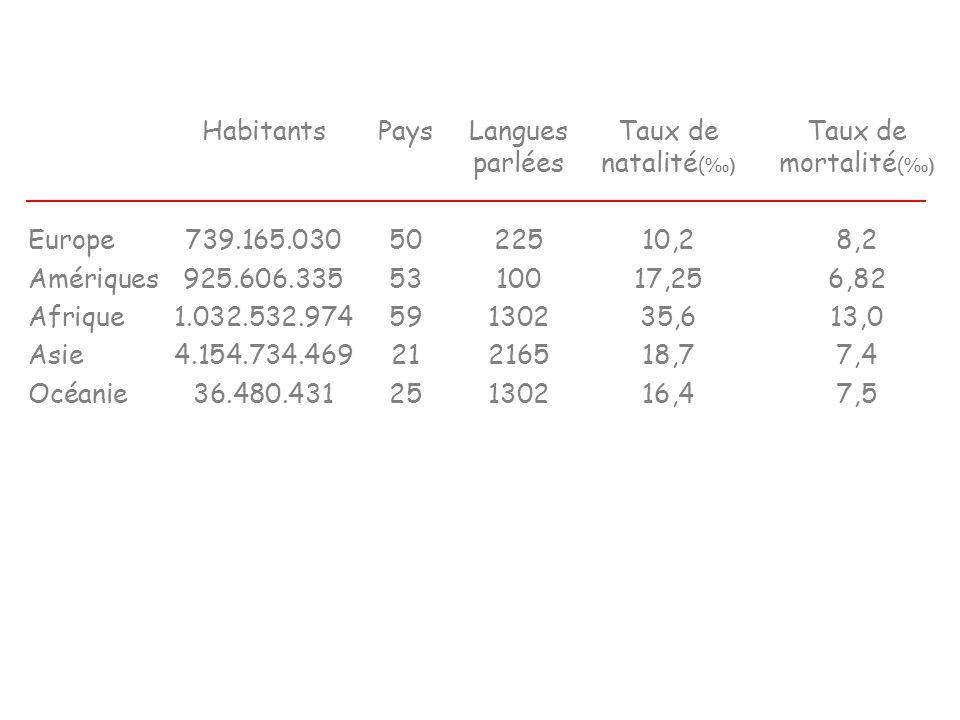 HabitantsPaysLanguesTaux deTaux de parléesnatalité ( ) mortalité ( ) Europe739.165.0305022510,28,2 Amériques925.606.3355310017,256,82 Afrique1.032.532