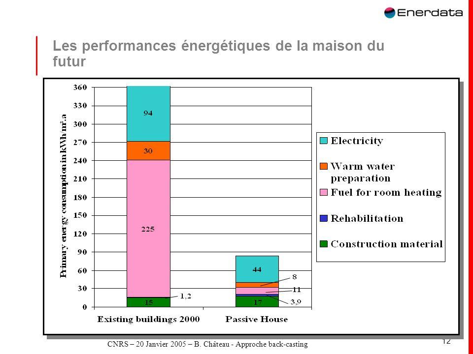 CNRS – 20 Janvier 2005 – B. Château - Approche back-casting 12 Les performances énergétiques de la maison du futur