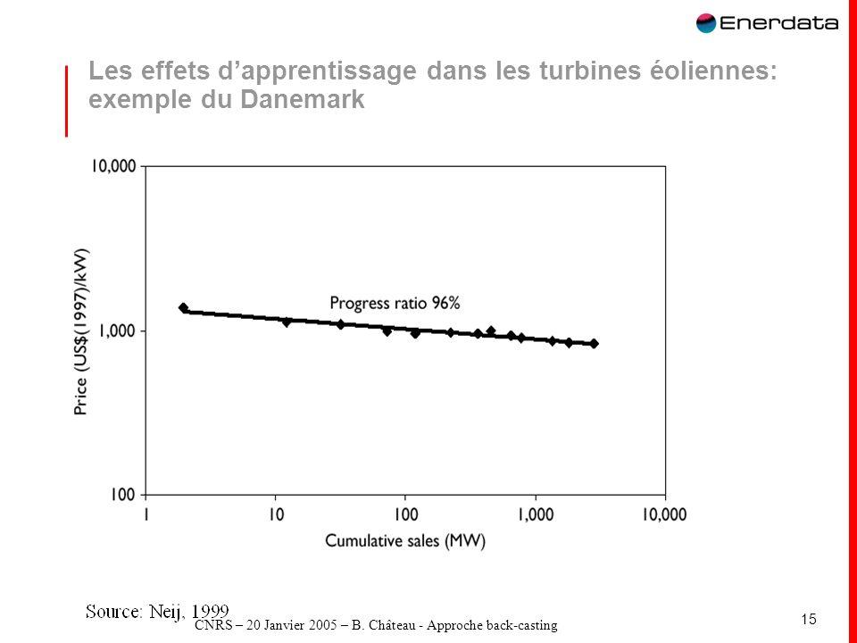CNRS – 20 Janvier 2005 – B. Château - Approche back-casting 15 Les effets dapprentissage dans les turbines éoliennes: exemple du Danemark
