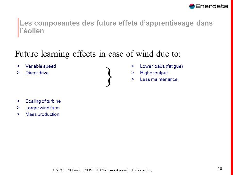 CNRS – 20 Janvier 2005 – B. Château - Approche back-casting 16 Les composantes des futurs effets dapprentissage dans léolien > Variable speed > Direct
