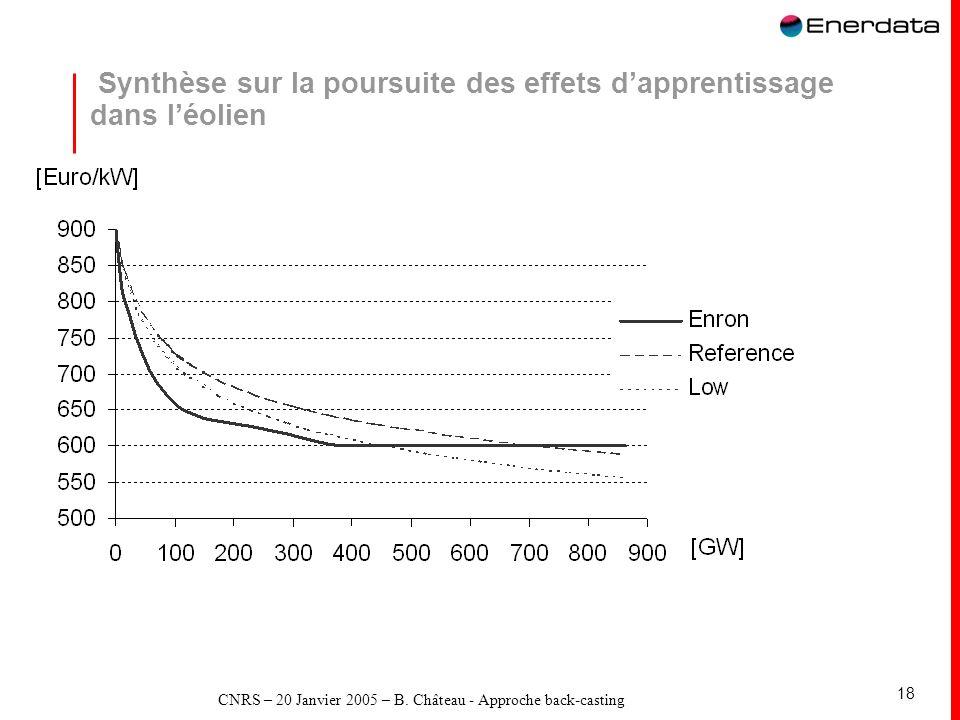 CNRS – 20 Janvier 2005 – B. Château - Approche back-casting 18 Synthèse sur la poursuite des effets dapprentissage dans léolien