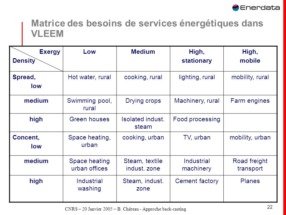 CNRS – 20 Janvier 2005 – B. Château - Approche back-casting 22 Matrice des besoins de services énergétiques dans VLEEM Exergy Density LowMediumHigh, s