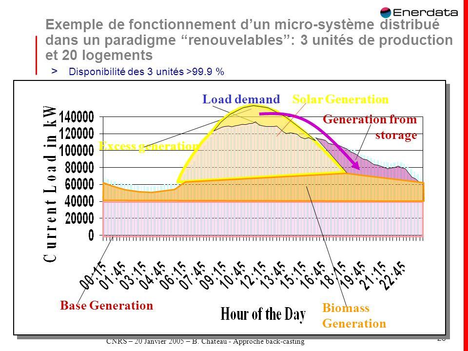 CNRS – 20 Janvier 2005 – B. Château - Approche back-casting 23 Exemple de fonctionnement dun micro-système distribué dans un paradigme renouvelables: