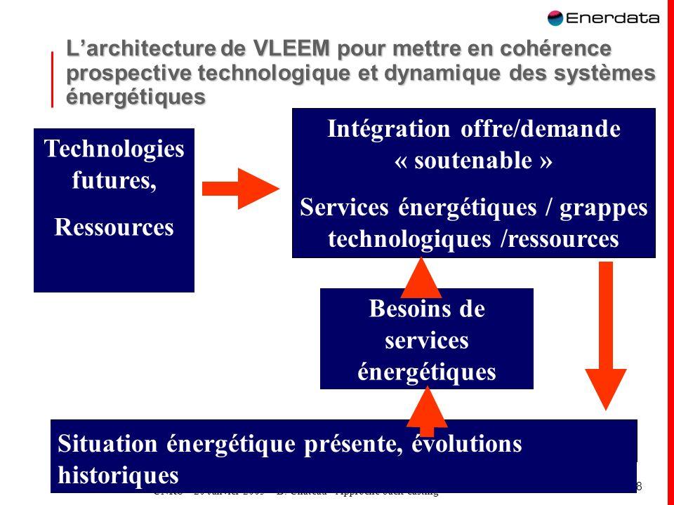 CNRS – 20 Janvier 2005 – B. Château - Approche back-casting 28 Larchitecture de VLEEM pour mettre en cohérence prospective technologique et dynamique