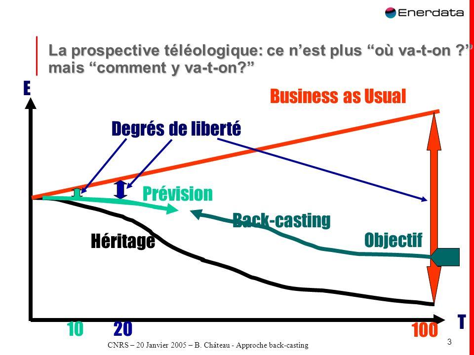 CNRS – 20 Janvier 2005 – B. Château - Approche back-casting 3 La prospective téléologique: ce nest plus où va-t-on ? mais comment y va-t-on? 1020 100
