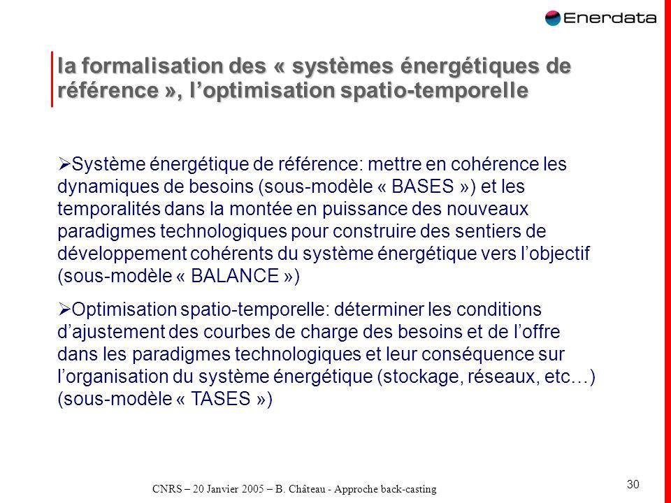 CNRS – 20 Janvier 2005 – B. Château - Approche back-casting 30 la formalisation des « systèmes énergétiques de référence », loptimisation spatio-tempo