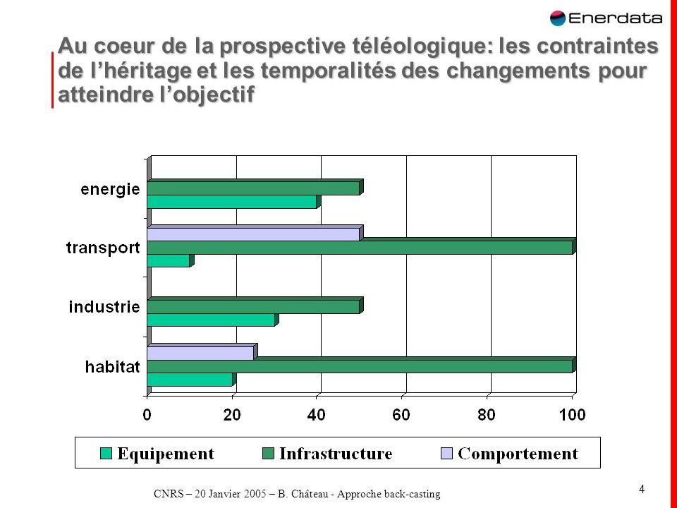 CNRS – 20 Janvier 2005 – B. Château - Approche back-casting 4 Au coeur de la prospective téléologique: les contraintes de lhéritage et les temporalité