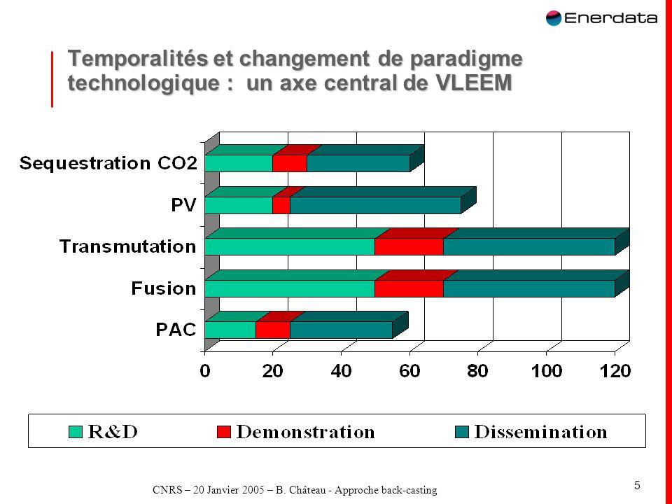 CNRS – 20 Janvier 2005 – B. Château - Approche back-casting 5 Temporalités et changement de paradigme technologique : un axe central de VLEEM