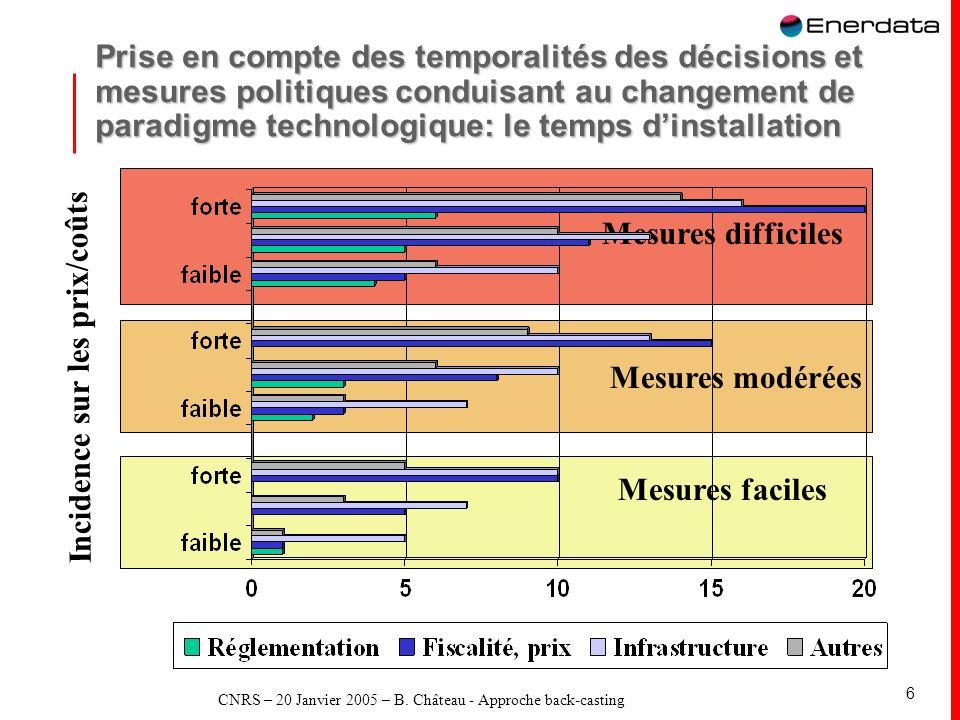 CNRS – 20 Janvier 2005 – B. Château - Approche back-casting 6 Prise en compte des temporalités des décisions et mesures politiques conduisant au chang