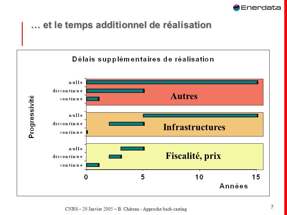 CNRS – 20 Janvier 2005 – B. Château - Approche back-casting 7 … et le temps additionnel de réalisation Fiscalité, prix Infrastructures Autres
