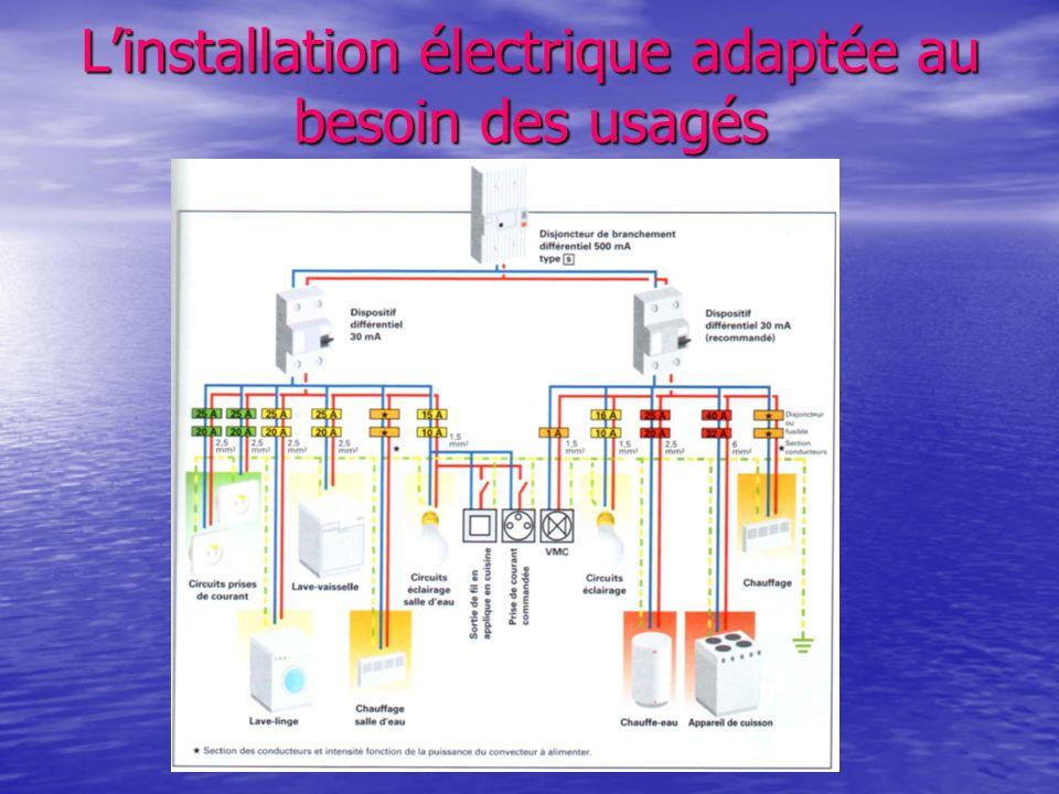 Linstallation électrique adaptée au besoin des usagés