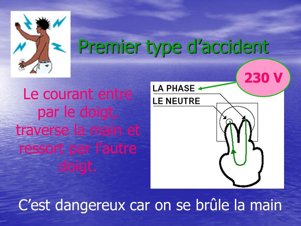 Premier type daccident Le courant entre par le doigt, traverse la main et ressort par lautre doigt. 230 V Cest dangereux car on se brûle la main