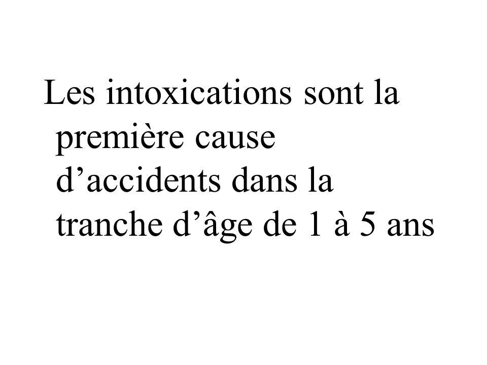 Les intoxications sont la première cause daccidents dans la tranche dâge de 1 à 5 ans