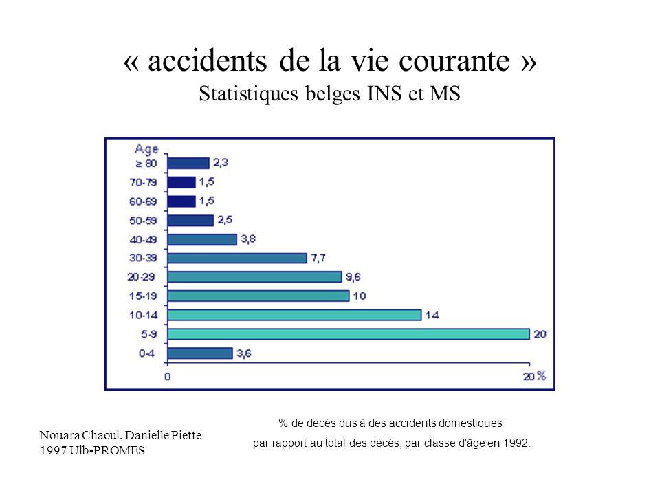 « accidents de la vie courante » Statistiques belges INS et MS % de décès dus à des accidents domestiques par rapport au total des décès, par classe d