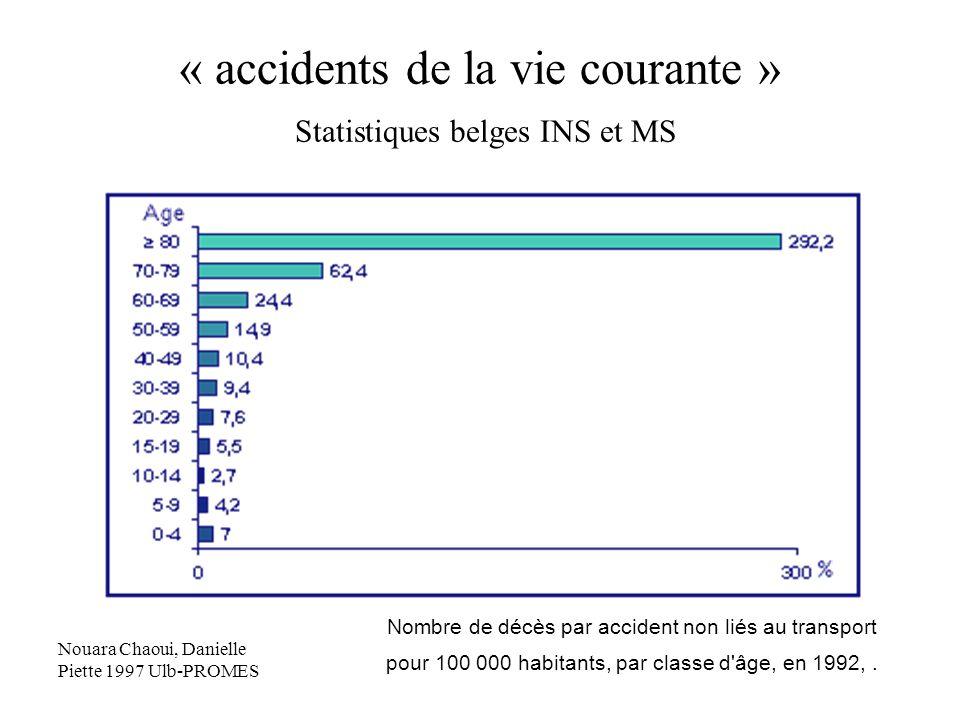 « accidents de la vie courante » Statistiques belges INS et MS Nombre de décès par accident non liés au transport pour 100 000 habitants, par classe d