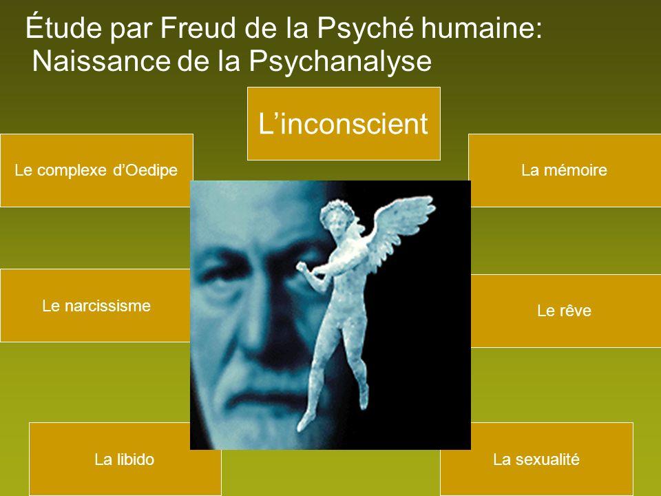 Éléments théoriques : Première topique Conscient Préconscient Inconscient