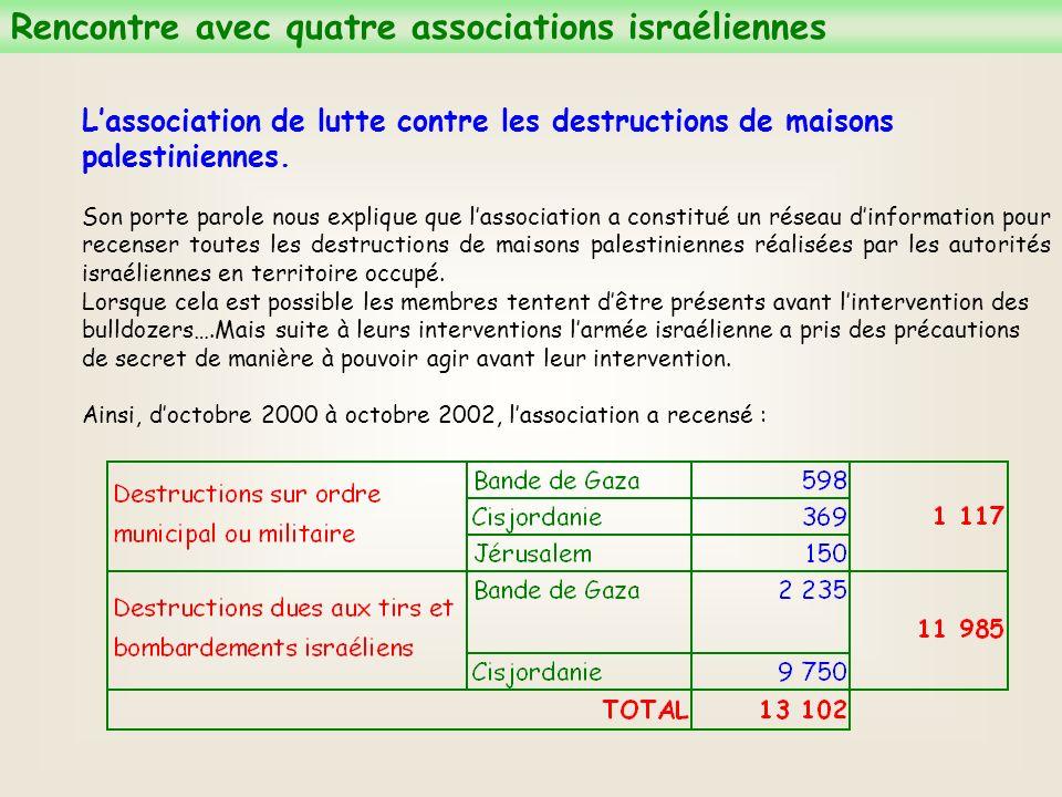 Lassociation de lutte contre les destructions de maisons palestiniennes.