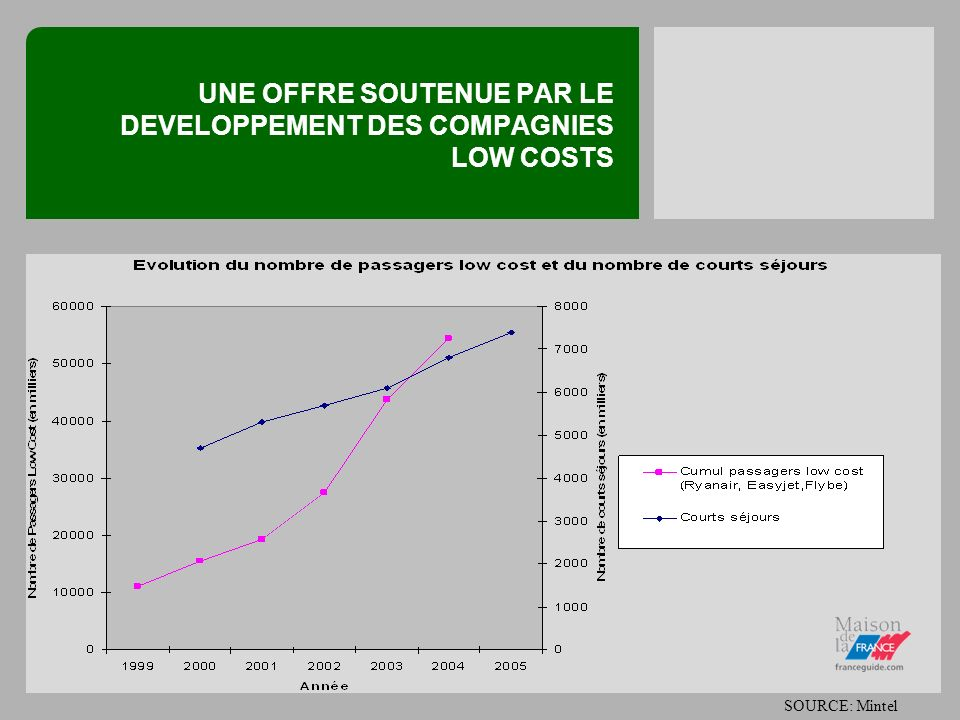 UNE OFFRE SOUTENUE PAR LE DEVELOPPEMENT DES COMPAGNIES LOW COSTS SOURCE: Mintel