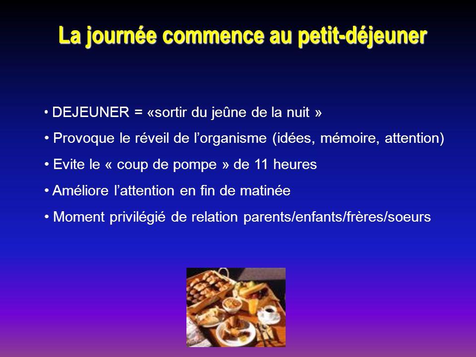 La journée commence au petit-déjeuner DEJEUNER = «sortir du jeûne de la nuit » Provoque le réveil de lorganisme (idées, mémoire, attention) Evite le «