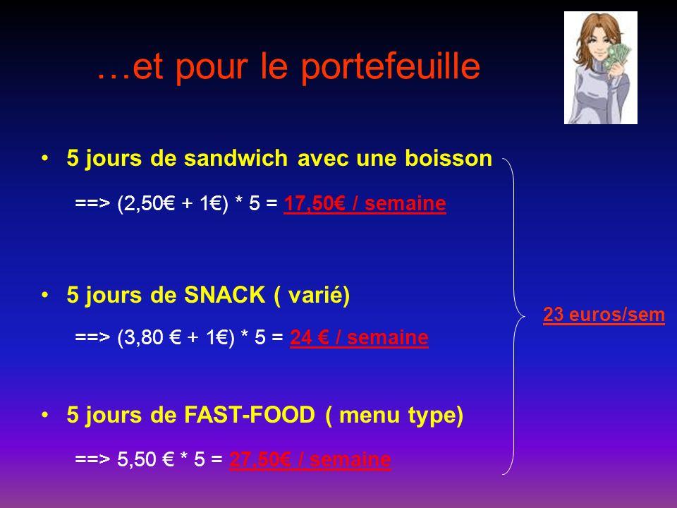 …et pour le portefeuille 5 jours de sandwich avec une boisson ==> (2,50 + 1) * 5 = 17,50 / semaine 5 jours de SNACK ( varié) ==> (3,80 + 1) * 5 = 24 /