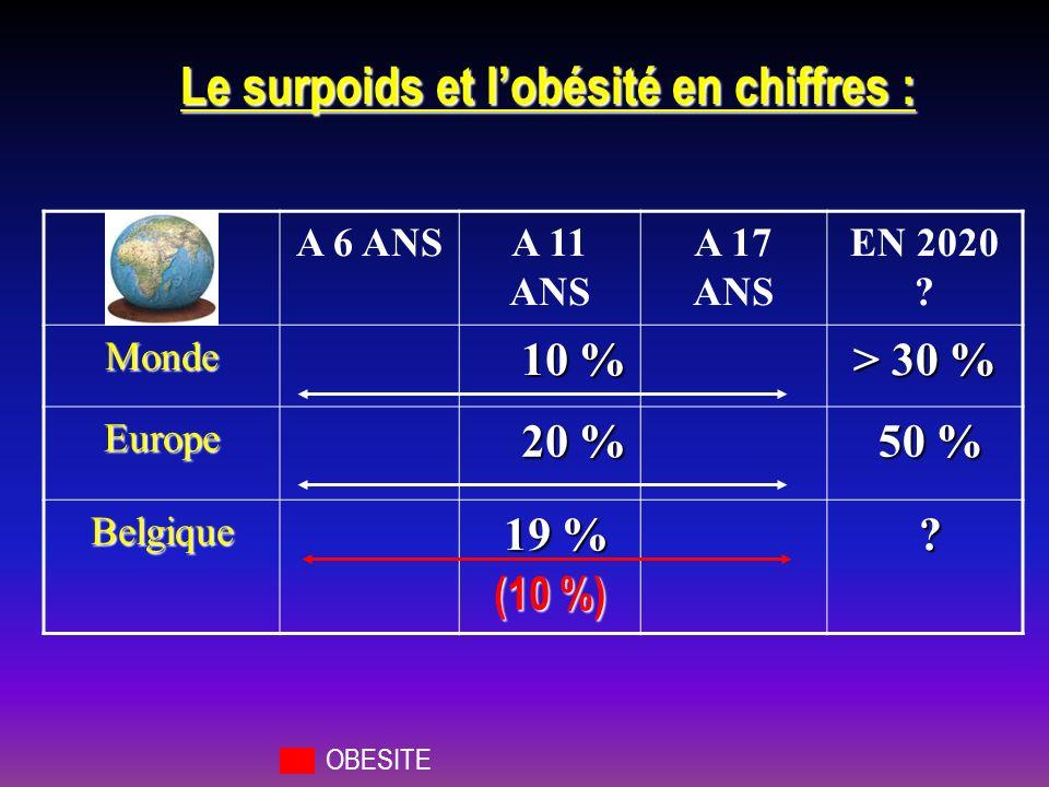 Le surpoids et lobésité en chiffres : A 6 ANSA 11 ANS A 17 ANS EN 2020 ? Monde 10 % > 30 % Europe 20 % 50 % 50 % Belgique 19 % 19 % ? OBESITE (10 %)