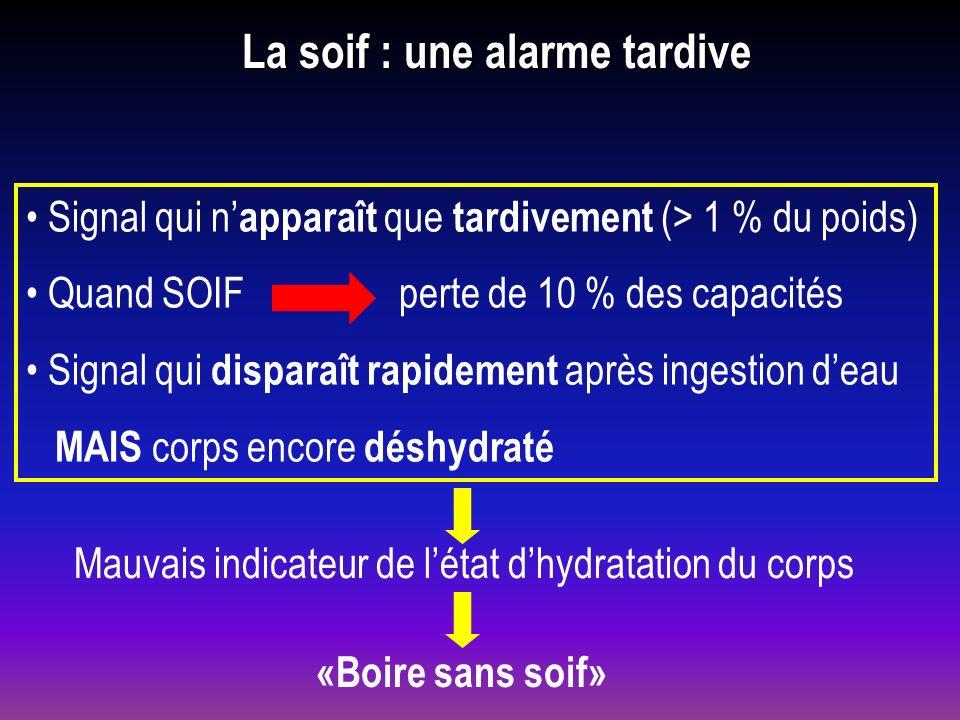 La soif : une alarme tardive Signal qui n apparaît que tardivement (> 1 % du poids) Quand SOIF perte de 10 % des capacités Signal qui disparaît rapide