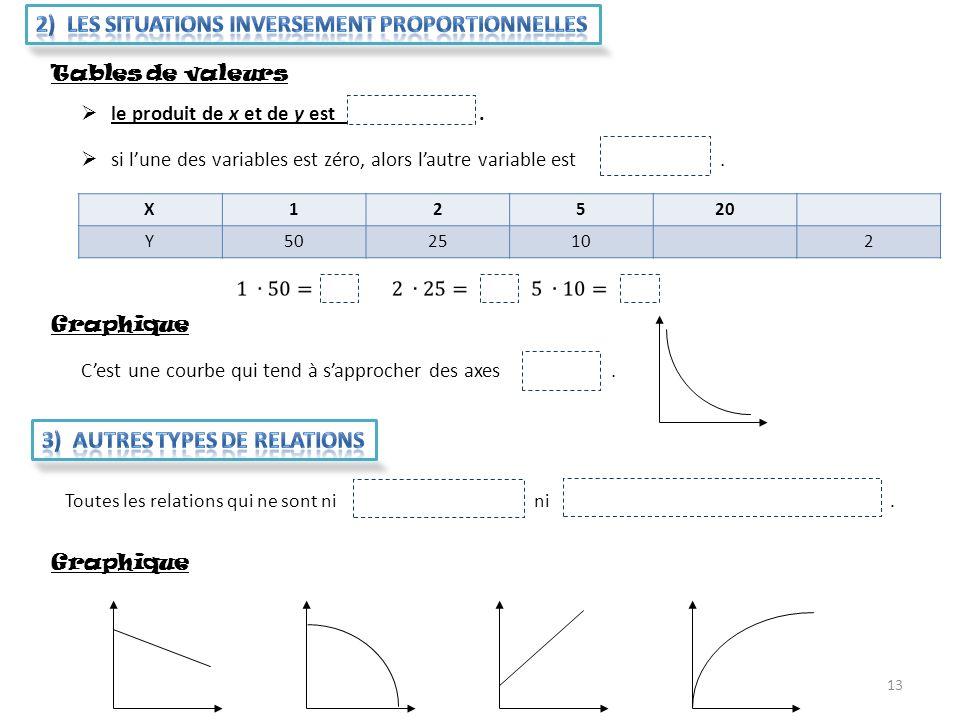 13 Tables de valeurs le produit de x et de y est constant. si lune des variables est zéro, alors lautre variable est aussi zéro. X12520 Y5025102 Graph