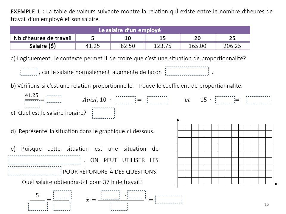 16 EXEMPLE 1 : La table de valeurs suivante montre la relation qui existe entre le nombre dheures de travail dun employé et son salaire. Le salaire du