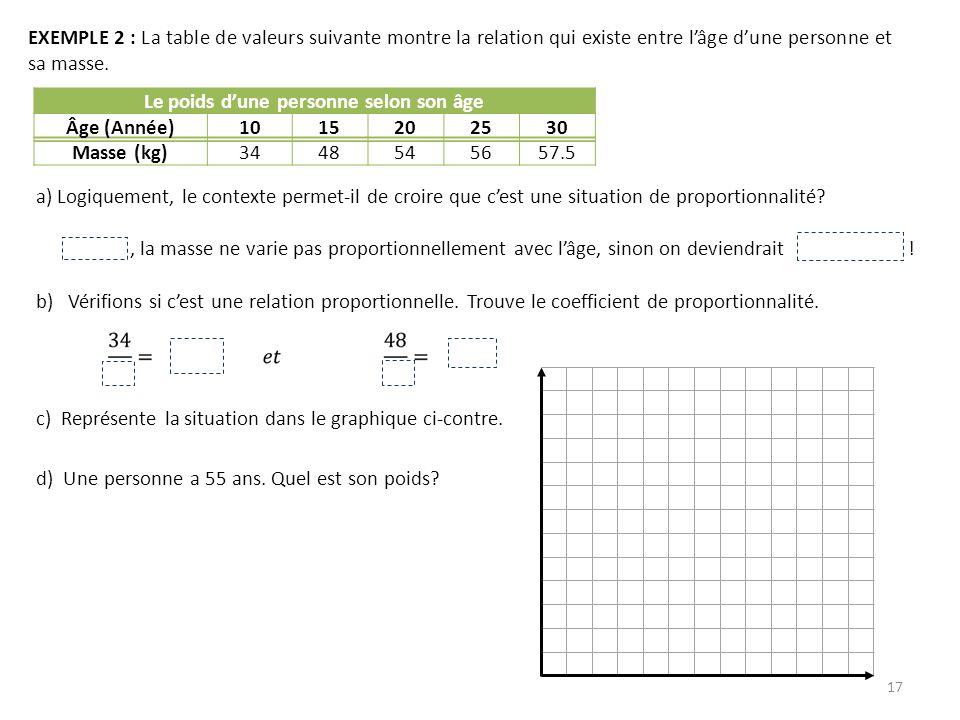 17 EXEMPLE 2 : La table de valeurs suivante montre la relation qui existe entre lâge dune personne et sa masse. Le poids dune personne selon son âge Â