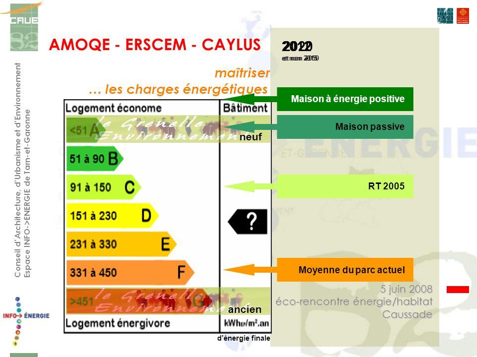 AMOQE - ERSCEM - CAYLUS Conseil dArchitecture, dUrbanisme et dEnvironnement Espace INFO->ENERGIE de Tarn-et-Garonne 5 juin 2008 éco-rencontre énergie/habitat Caussade maîtriser … les charges énergétiques 2020 et non 2050 Maison à énergie positiveRT 2005Moyenne du parc actuel neuf 2012 et non 2015 ancien dénergie finale Maison passive