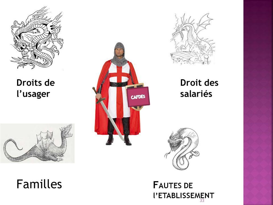 Droits deDroit des lusagersalariés Familles F AUTES DE lETABLISSEMENT 33
