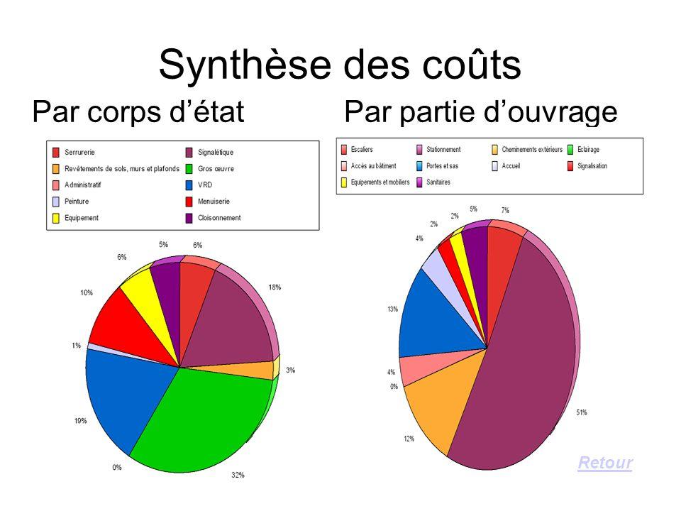 Synthèse des coûts Par corps détat Par partie douvrage Retour