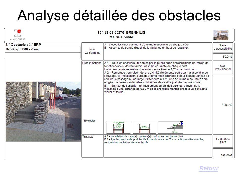 Analyse détaillée des obstacles Retour