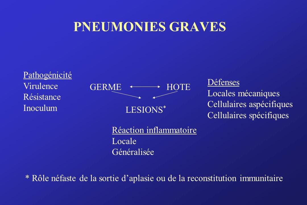 PNEUMONIES GRAVES Pathogénicité Virulence Résistance Inoculum GERME Défenses Locales mécaniques Cellulaires aspécifiques Cellulaires spécifiques HOTE