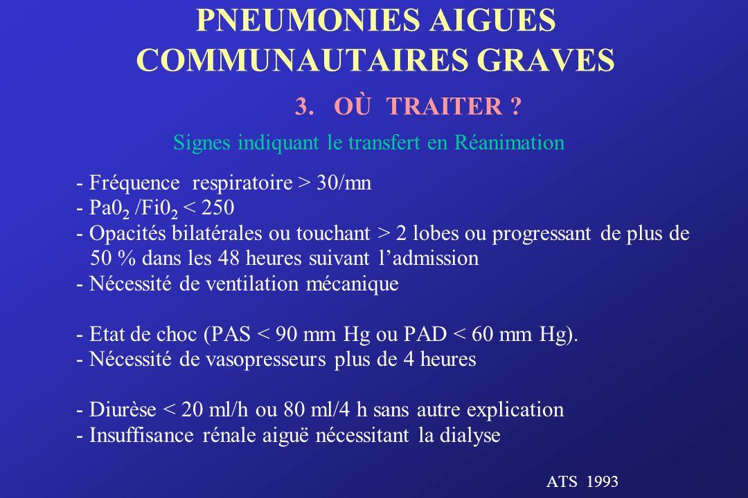 PNEUMONIES AIGUES COMMUNAUTAIRES GRAVES 3. OÙ TRAITER ? Signes indiquant le transfert en Réanimation - Fréquence respiratoire > 30/mn - Pa0 2 /Fi0 2 <