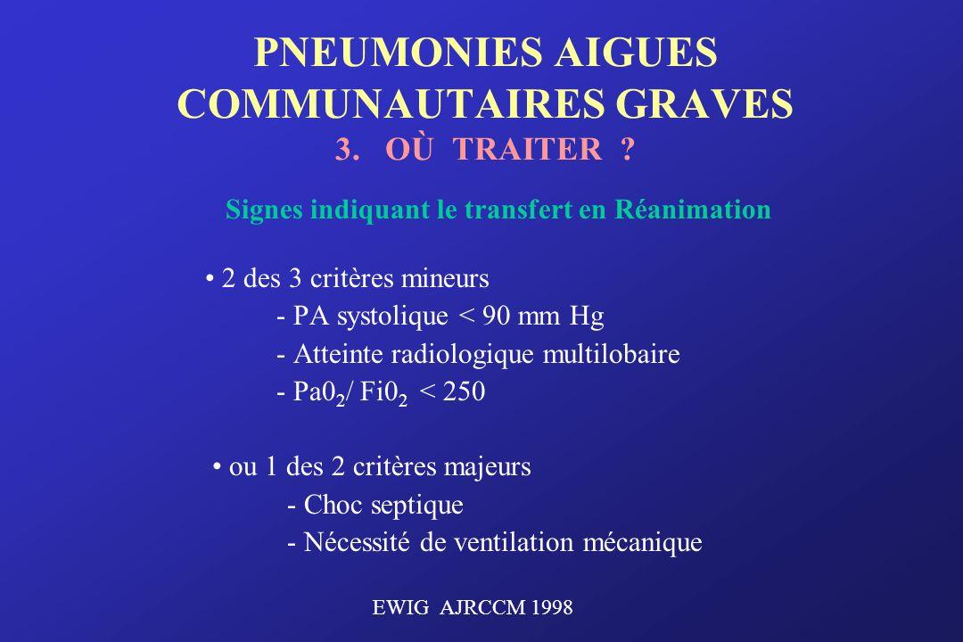 PNEUMONIES AIGUES COMMUNAUTAIRES GRAVES 3. OÙ TRAITER ? Signes indiquant le transfert en Réanimation 2 des 3 critères mineurs - PA systolique < 90 mm