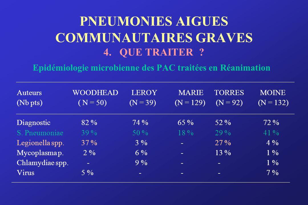 PNEUMONIES AIGUES COMMUNAUTAIRES GRAVES 4. QUE TRAITER ? Epidémiologie microbienne des PAC traitées en Réanimation Auteurs WOODHEAD LEROY MARIE TORRES
