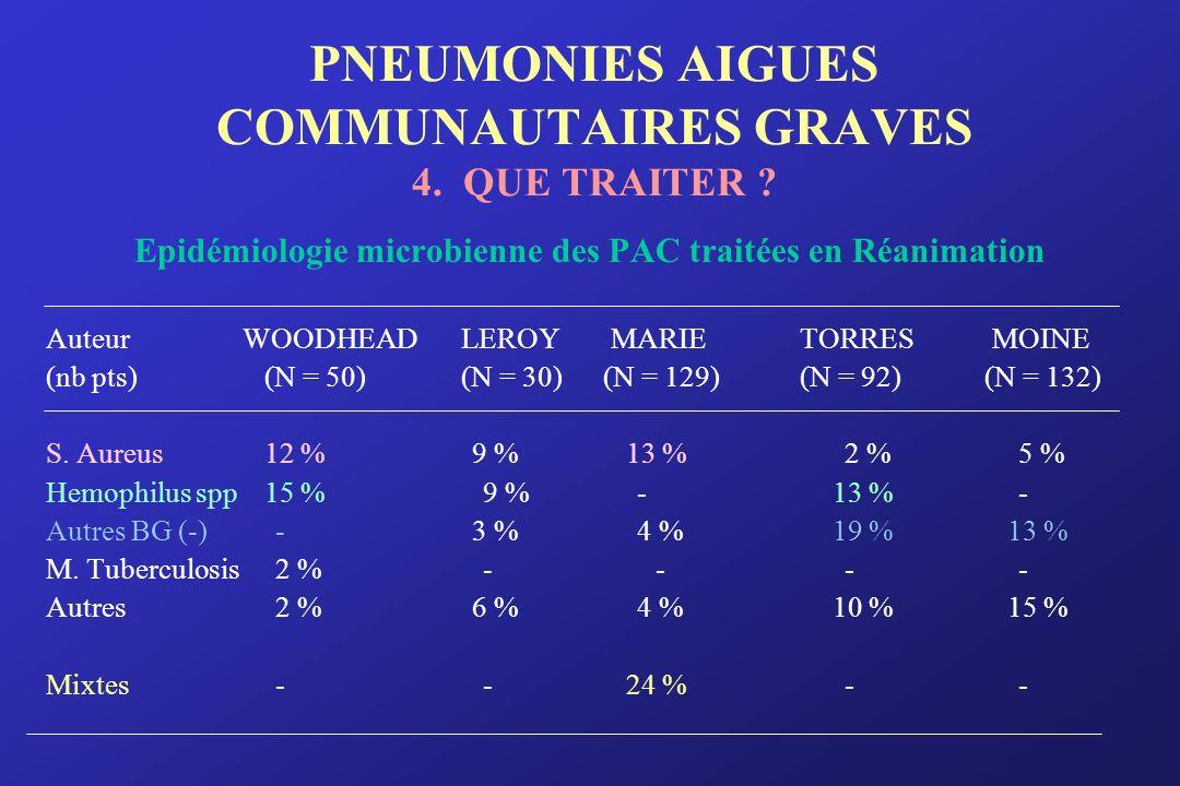 PNEUMONIES AIGUES COMMUNAUTAIRES GRAVES 4. QUE TRAITER ? Epidémiologie microbienne des PAC traitées en Réanimation Auteur WOODHEADLEROY MARIETORRES MO